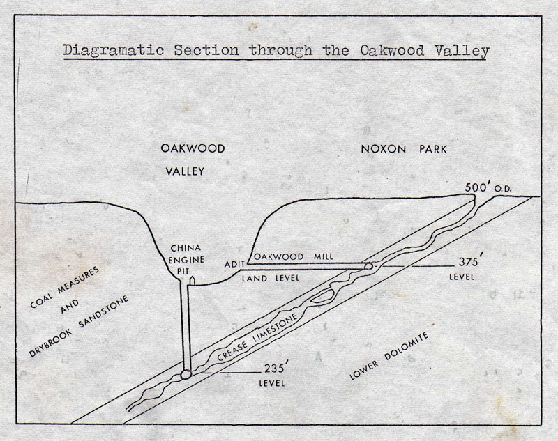 Diagramatic section through the Oakwood Valley.