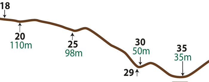 An image showing the Vertical route profile 18 to 35 (not to scale)